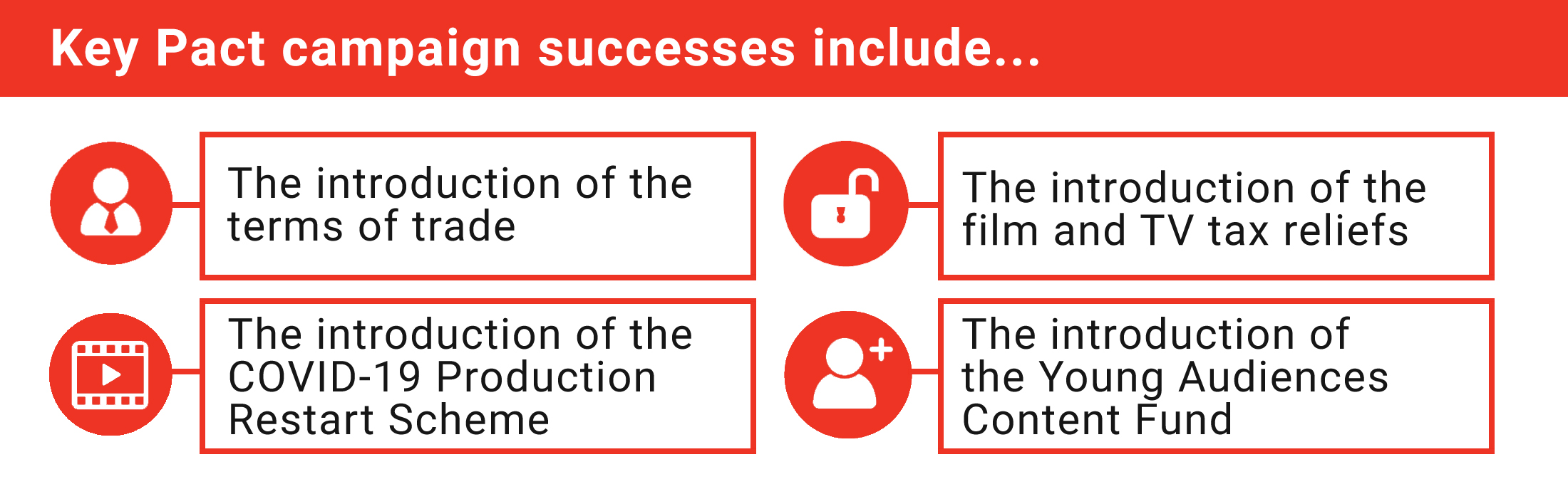 Key Pact campaign successes include... introduction of terms of trade, the Production Restart Scheme, film and TV tax reliefs, Young Audiences Content Fund